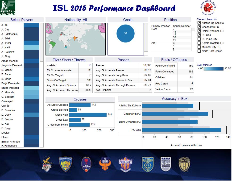 isl-2015-performance-dashboard