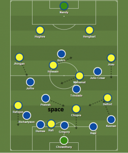 Post Match Technical Analysis – FC Goa vs Kerala Blasters (1-2)