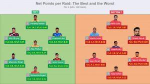 Net Points per Raid – An advanced Kabaddi Metric