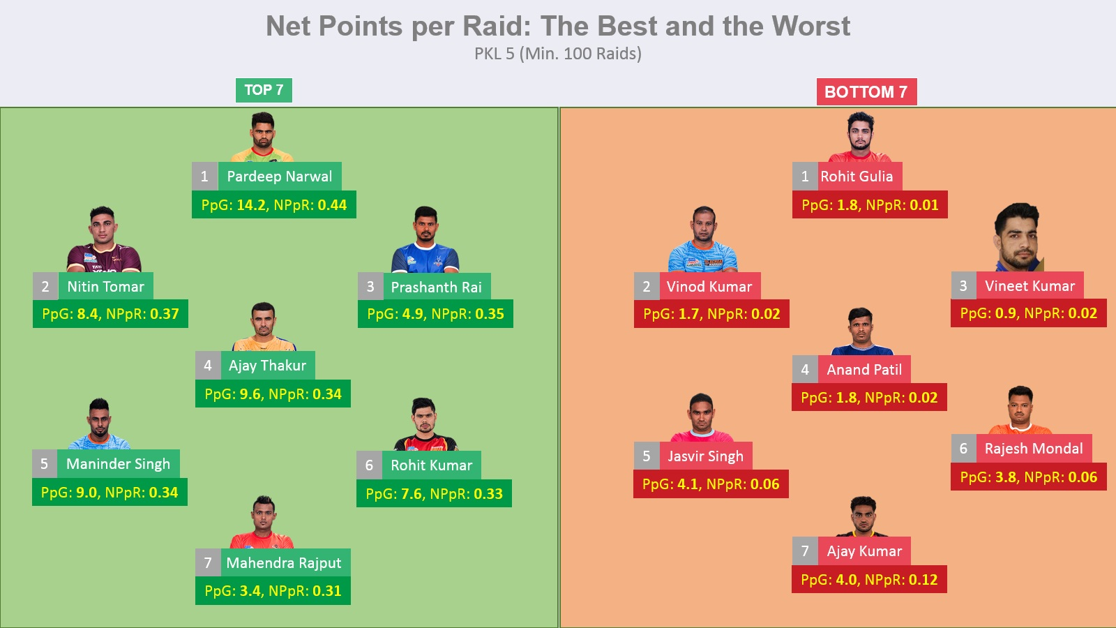 Net Points per Raid – An advanced Kabaddi Metric