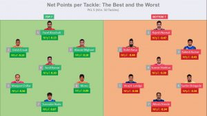 Net Points per Tackle – How it helps in creating a strong Kabaddi team
