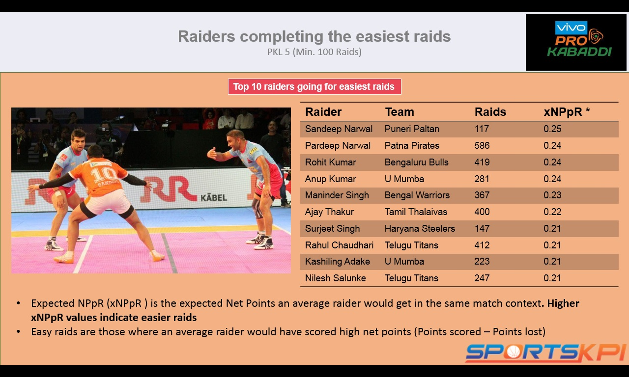 True Raiding Impact – New Metric for Raider Evaluation – Pro Kabaddi League