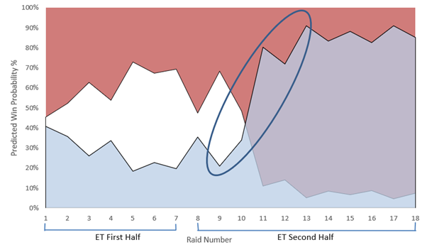 Win Probability in Kabaddi – Analysing PKL Match